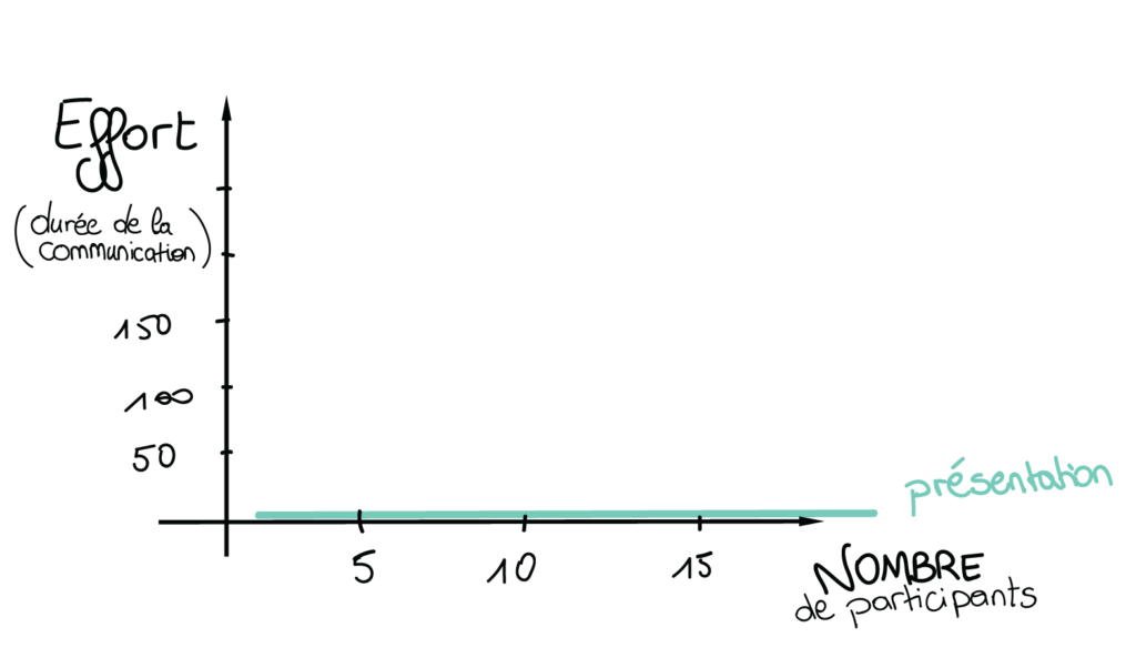 Graphique représentant l'effort à fournir pour communiquer une information en fonction du nombre de participants à la présentation