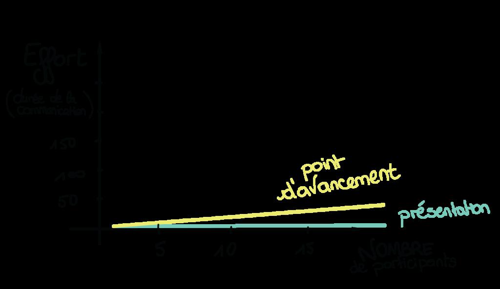 Graphique représentant l'effort à fournir pour communiquer une information en fonction du nombre de participants à la présentation ou au point d'avancement
