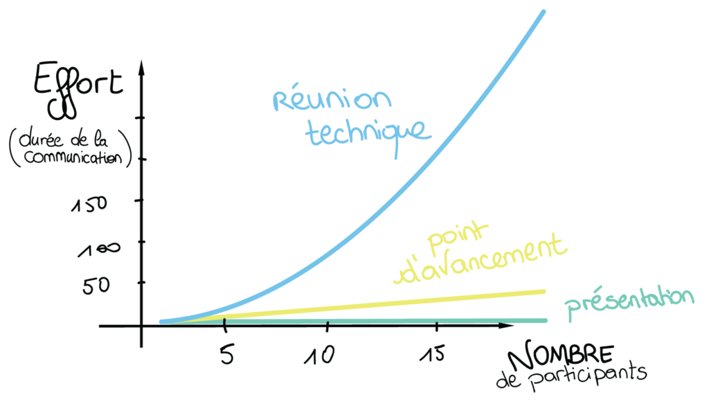 Graphique représentant l'effort à fournir pour communiquer une information en fonction du nombre de participants à la présentation ou au poit d'avancement ou à la réunion technique